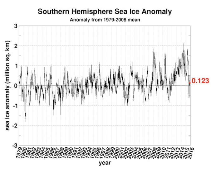 12seaice.anomaly.antarctic