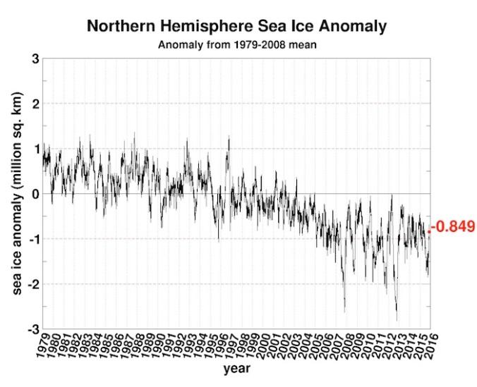 2seaice.anomaly.arctic