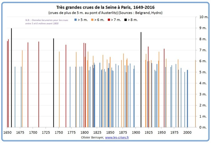 Niveaux crues Seine