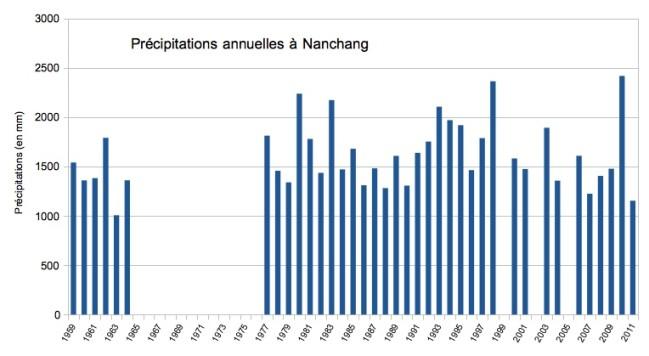 P-annuelles-Nanchang