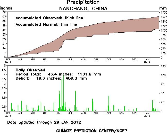 P-Nanchang