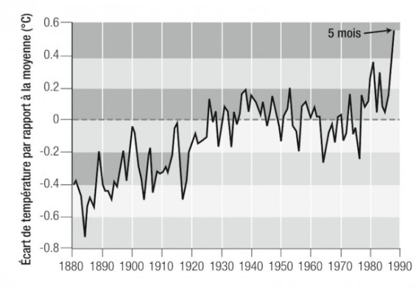 T Graph Hansen 1988