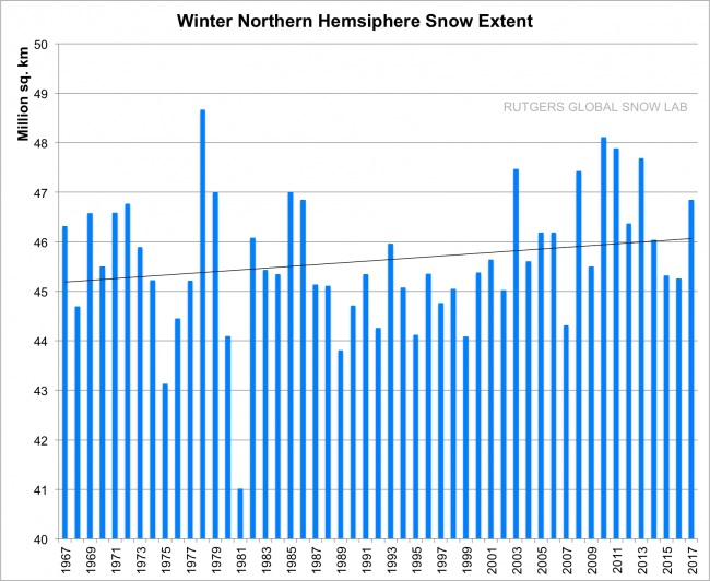 Winter NH Snow
